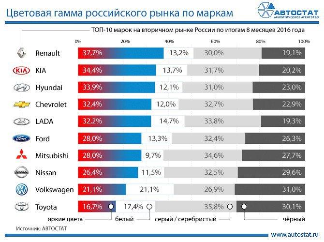 Россияне предпочитают «незаметные» LADA