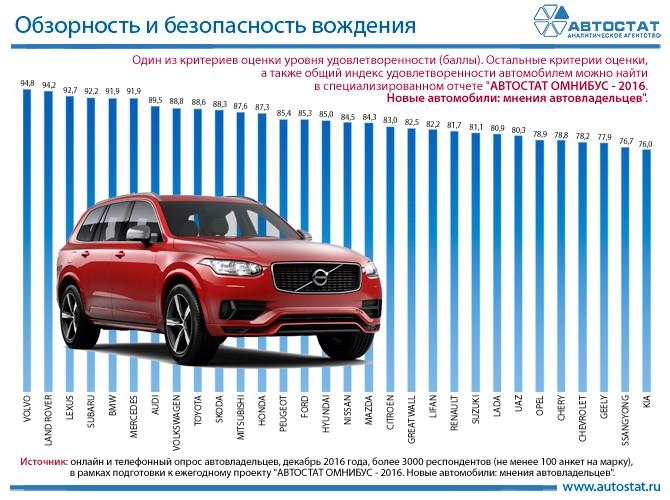 LADA по обзорности и безопасности вождения обошла Opel и KIA