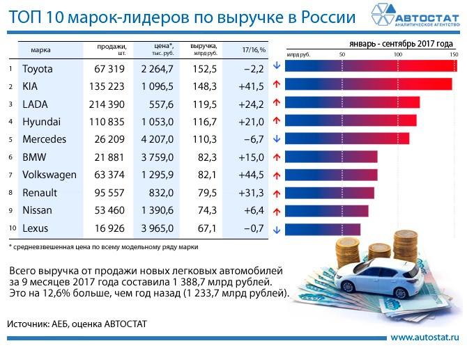 LADA вошла в ТОП-3 лидирующих по выручке марок в России