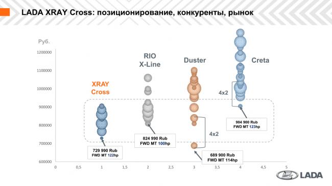 Кто круче: Сравнение LADA XRAY Cross c конкурентами